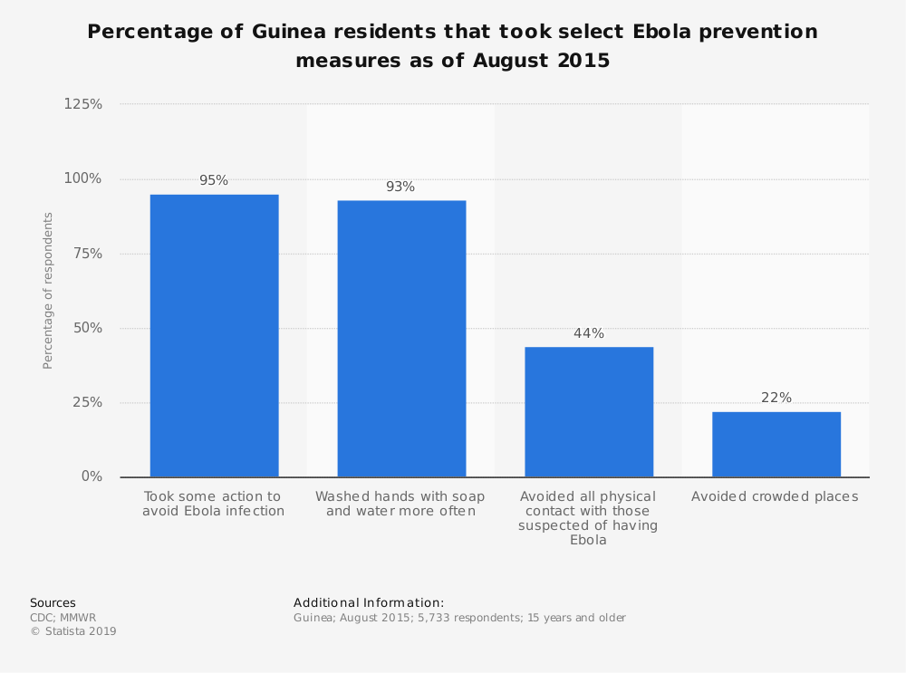 Statistic: Percentage of Guinea residents that took select Ebola prevention measures as of August 2015   Statista