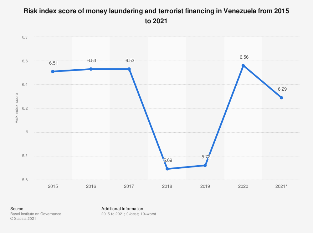 Statistic: Risk index score of money laundering and terrorist financing in Venezuela from 2015 to 2018 | Statista