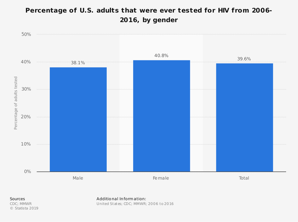 Statistic: Percentage of U.S. adults that were ever tested for HIV from 2006-2016, by gender | Statista