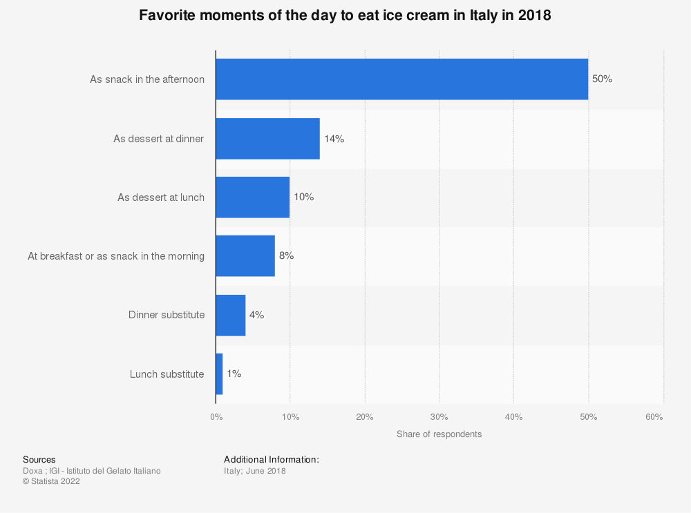 Statistic: Favorite moments of the day to eat ice cream in Italy in 2018 | Statista