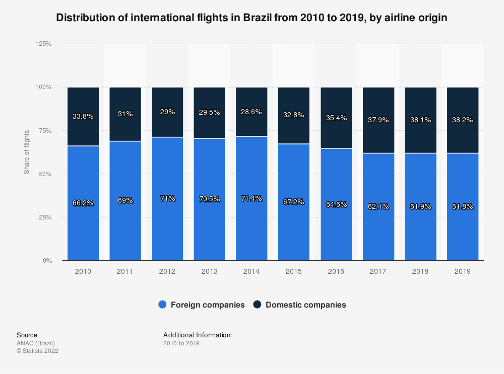 Statistic: Distribution of international flights in Brazil from 2009 to 2018, by airline origin | Statista