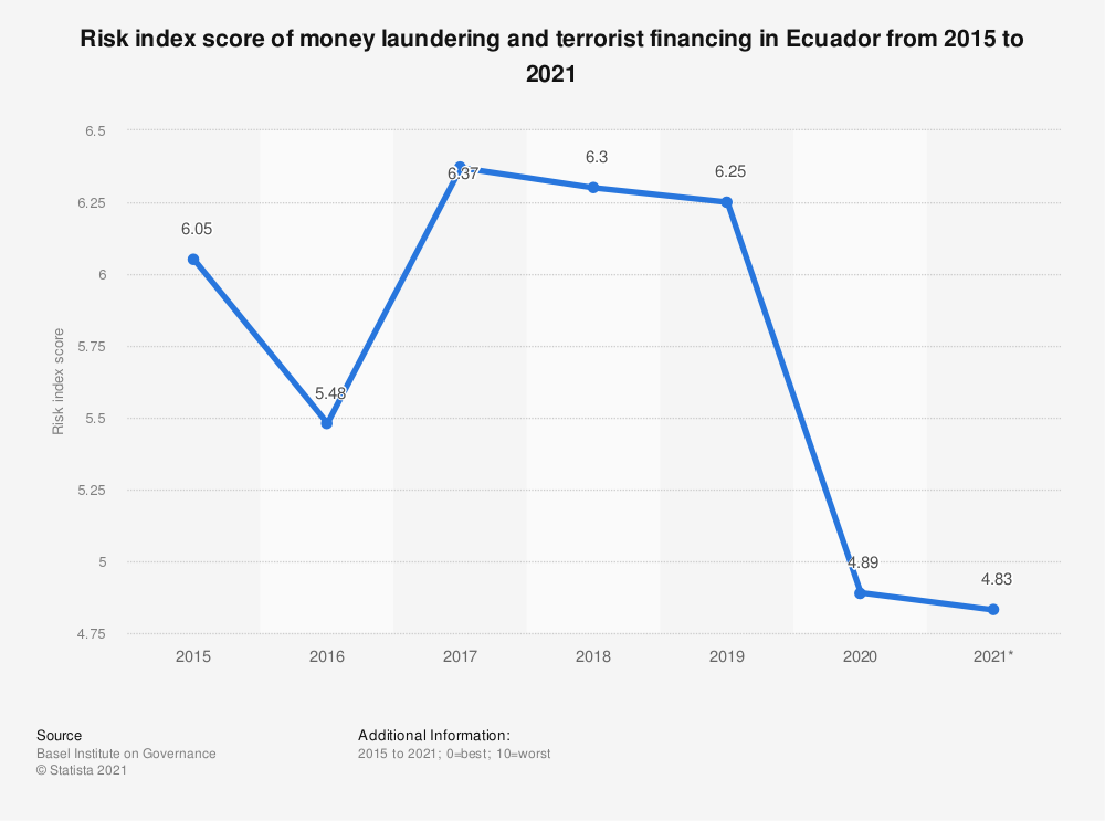 Statistic: Risk index score of money laundering and terrorist financing in Ecuador from 2015 to 2018 | Statista