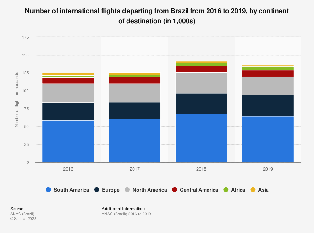 Statistic: Number of international flights departing from Brazil from 2015 to 2017, by continent of destination (in 1,000s) | Statista