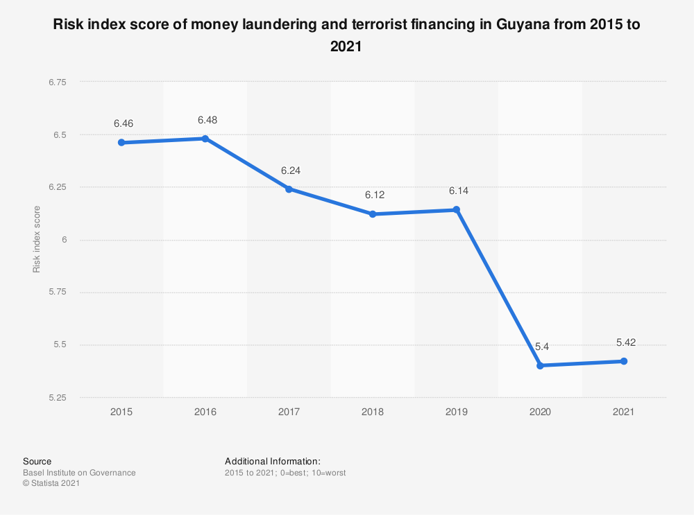 Statistic: Risk index score of money laundering and terrorist financing in Guyana from 2015 to 2019 | Statista