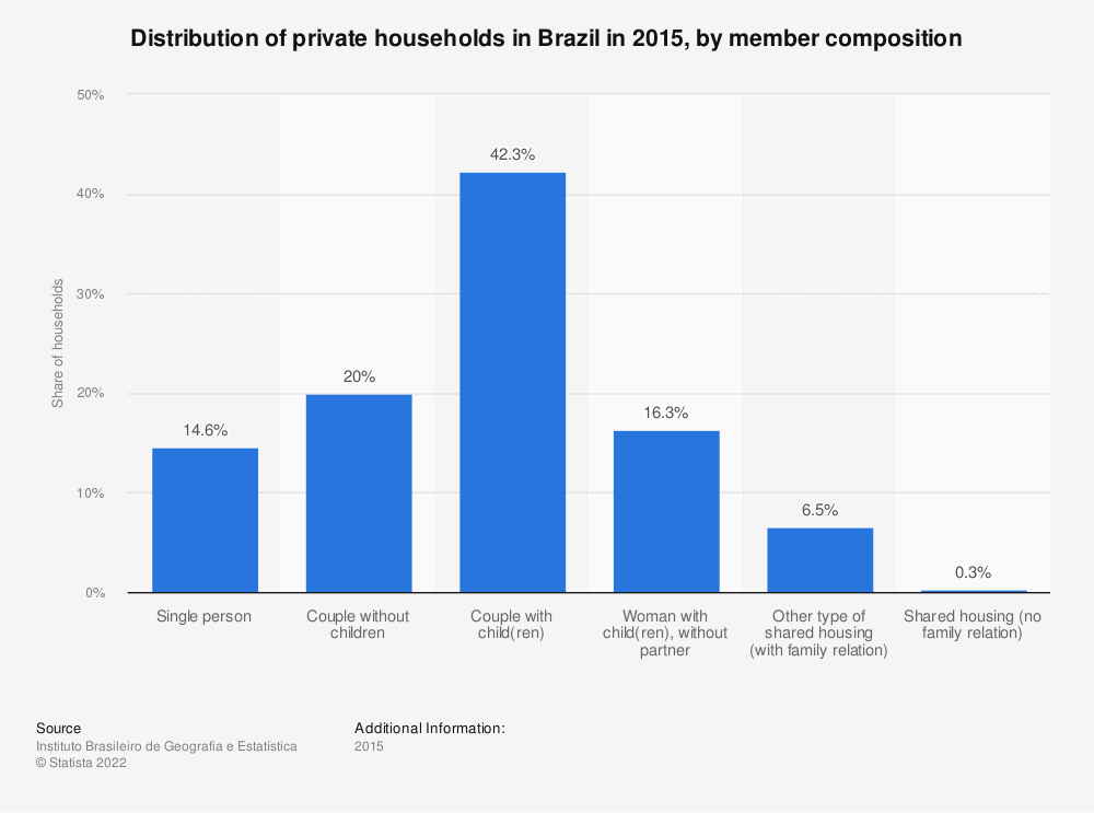 Statistic: Distribution of private households in Brazil in 2015, by member composition | Statista