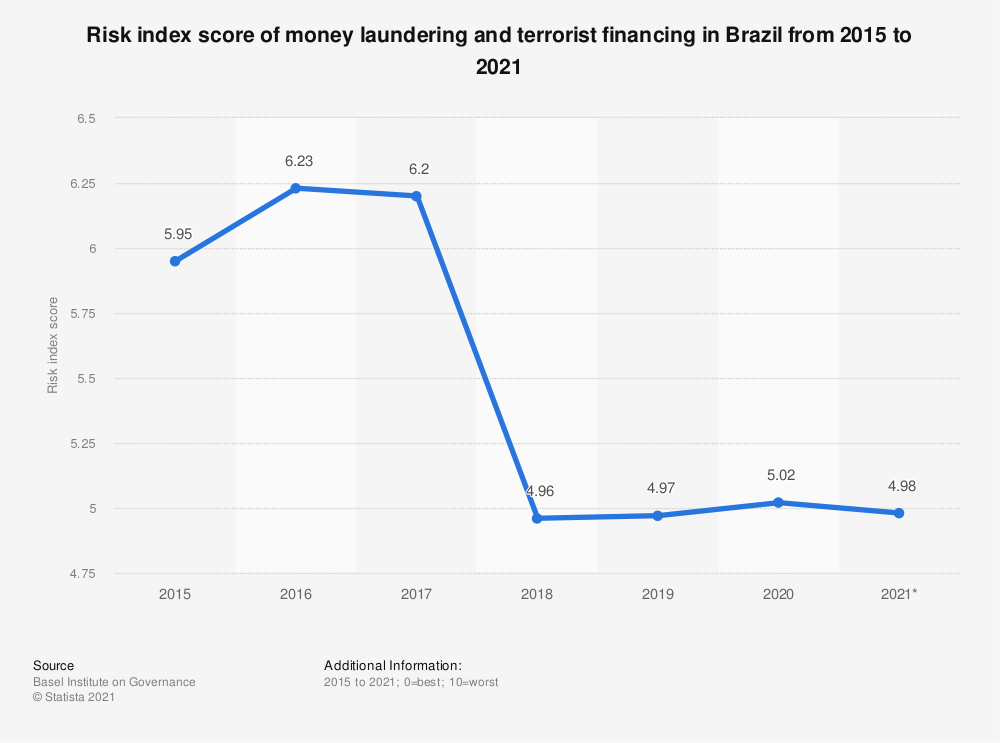 Statistic: Risk index score of money laundering and terrorist financing in Brazil from 2015 to 2018 | Statista