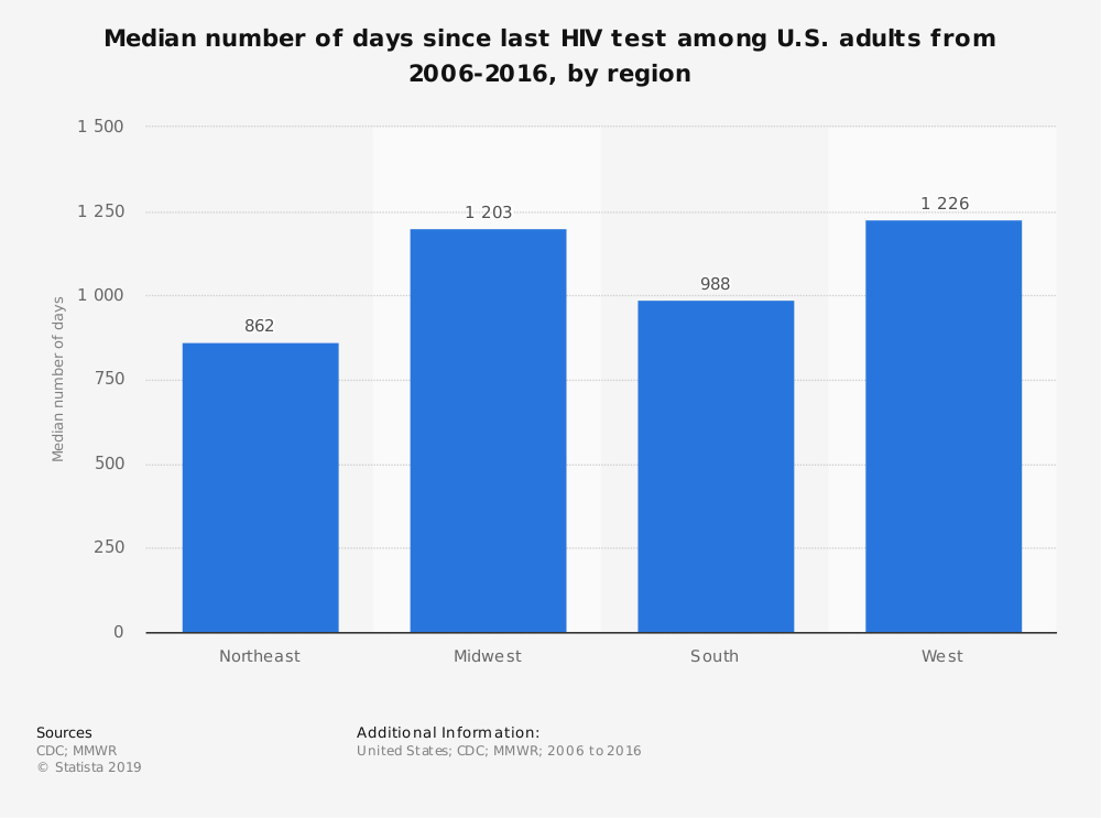 Statistic: Median number of days since last HIV test among U.S. adults from 2006-2016, by region | Statista