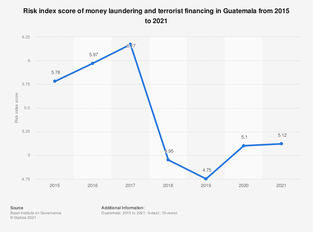 Statistic: Risk index score of money laundering and terrorist financing in Guatemala from 2015 to 2018 | Statista