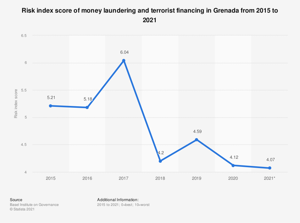 Statistic: Risk index score of money laundering and terrorist financing in Grenada from 2015 to 2018 | Statista