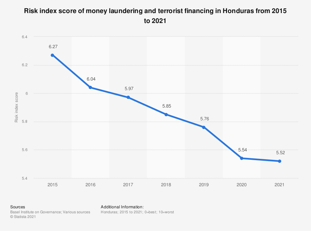 Statistic: Risk index score of money laundering and terrorist financing in Honduras from 2015 to 2019 | Statista