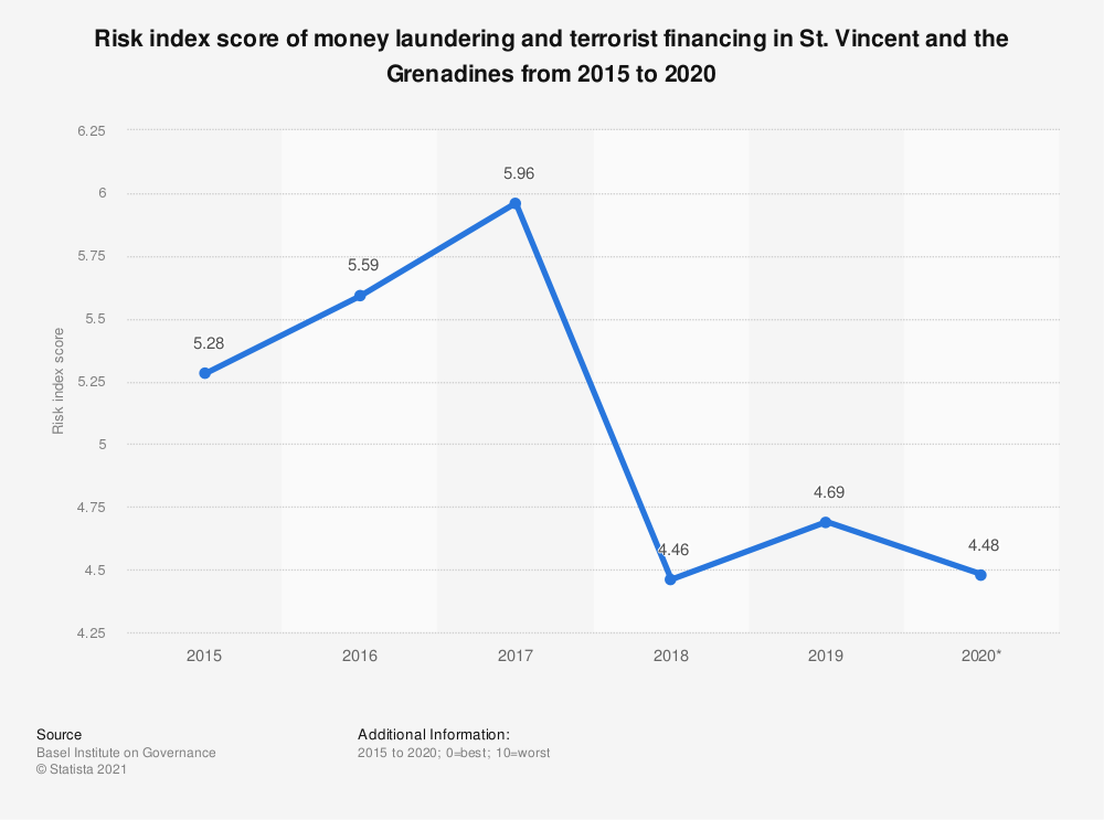 Statistic: Risk index score of money laundering and terrorist financing in St. Vincent and the Grenadines from 2015 to 2019 | Statista