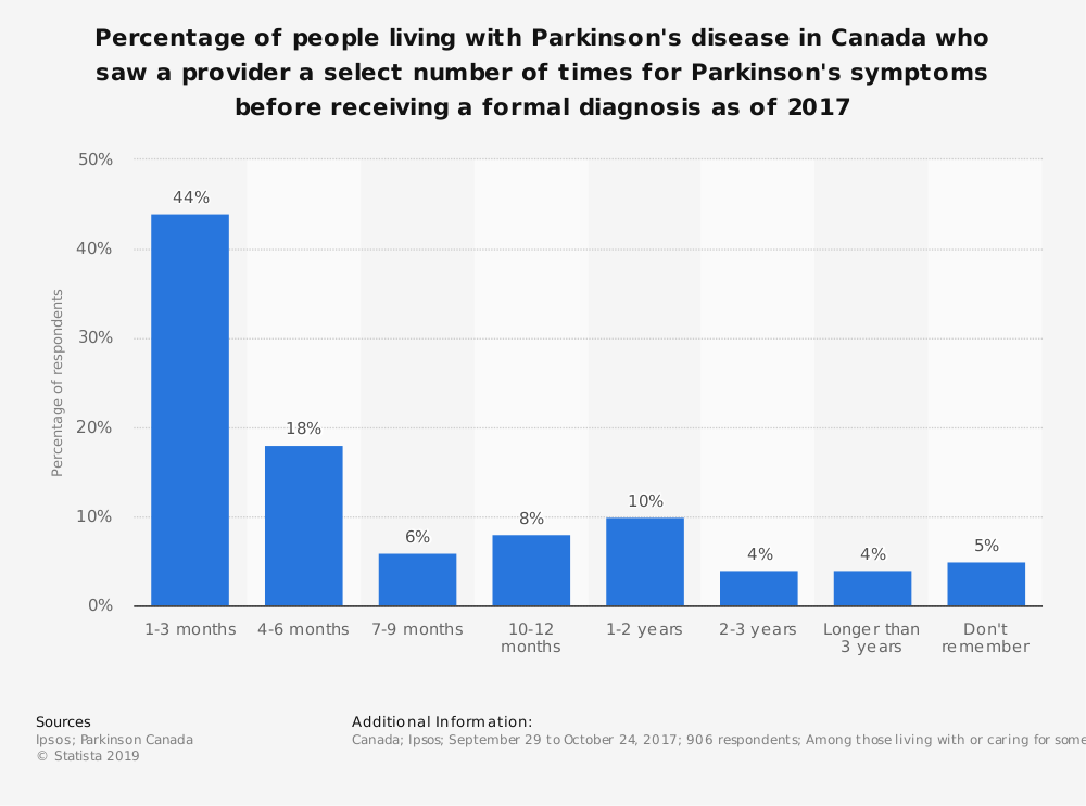 Statistic: Percentage of people living with Parkinson's disease in Canada who saw a provider a select number of times for Parkinson's symptoms before receiving a formal diagnosis as of 2017 | Statista