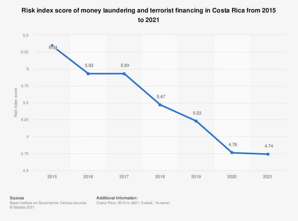 Statistic: Risk index score of money laundering and terrorist financing in Costa Rica from 2015 to 2018 | Statista