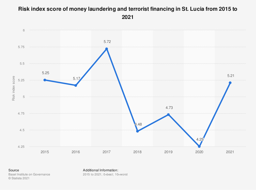 Statistic: Risk index score of money laundering and terrorist financing in St. Lucia from 2015 to 2018 | Statista