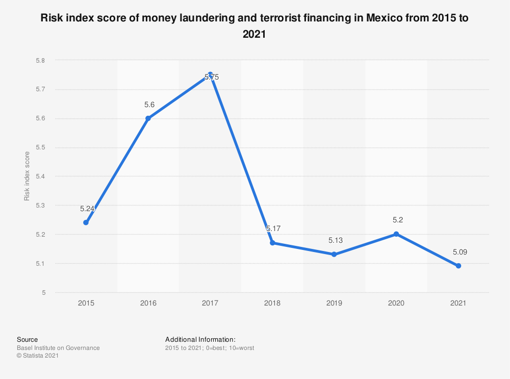 Statistic: Risk index score of money laundering and terrorist financing in Mexico from 2015 to 2018 | Statista