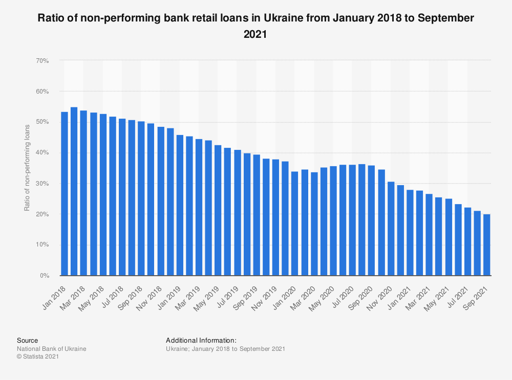 Statistic: Ratio of non-performing bank retail loans* in Ukraine from March 2017 to June 2018 | Statista