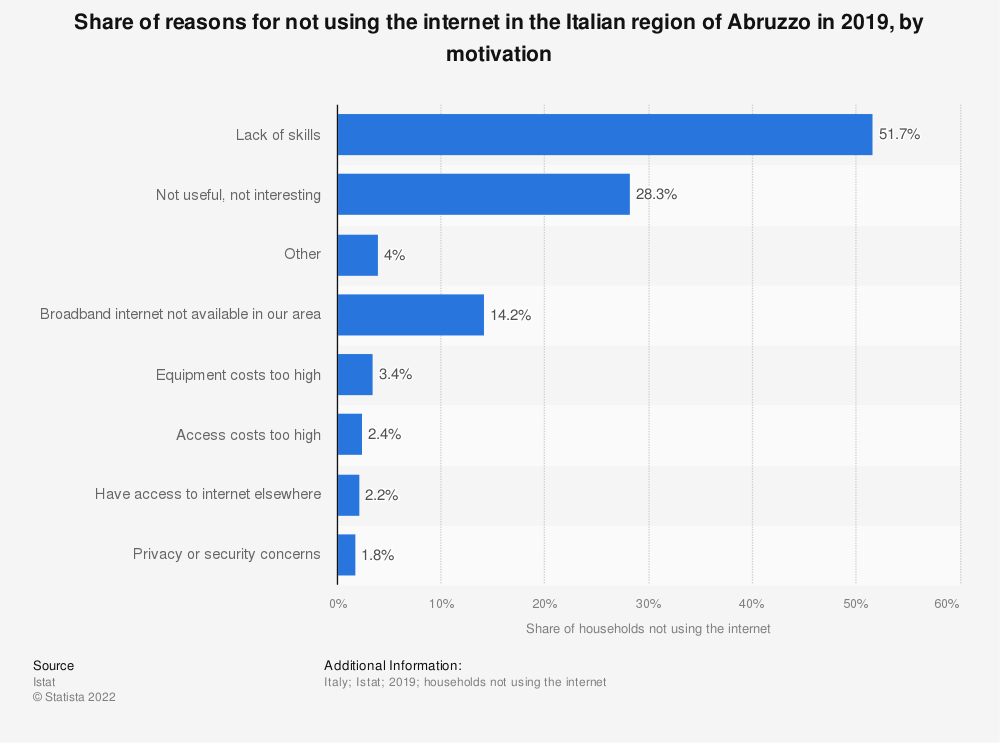 Statistic: Share of reasons for not using the internet in the Italian region of Abruzzo in 2019, by motivation | Statista