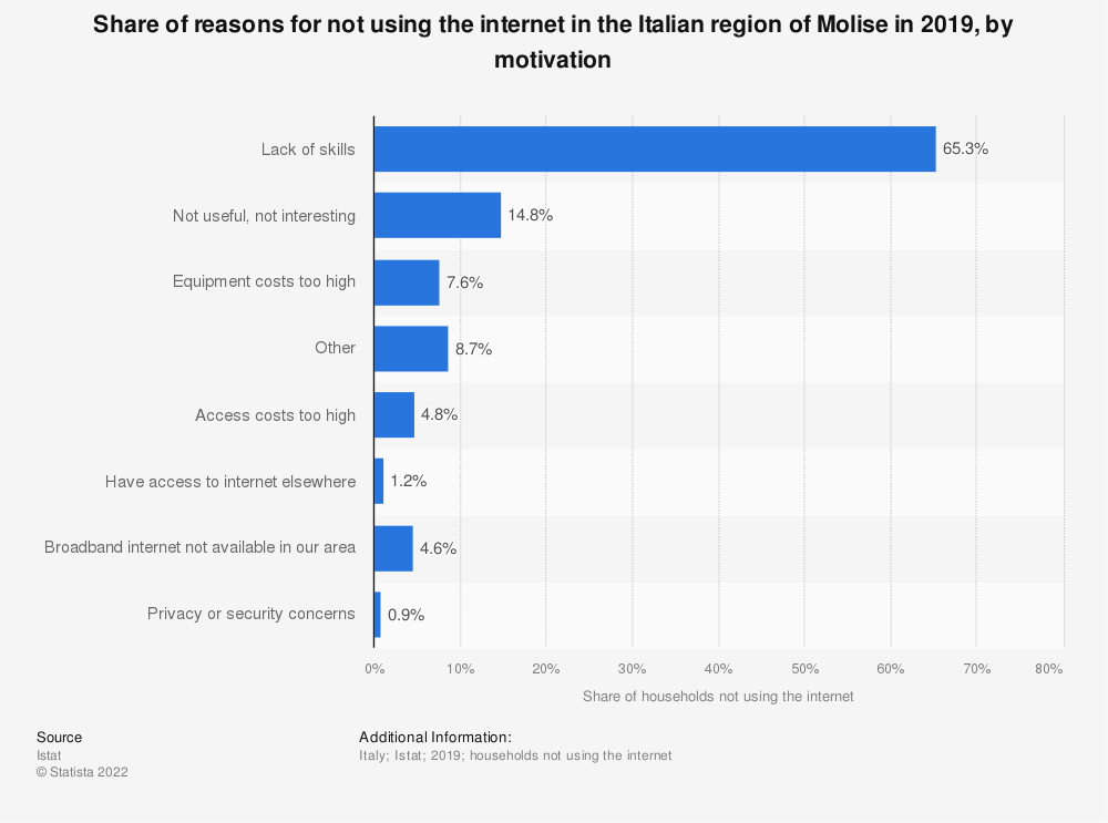 Statistic: Share of reasons for not using the internet in the Italian region of Molise in 2019, by motivation | Statista