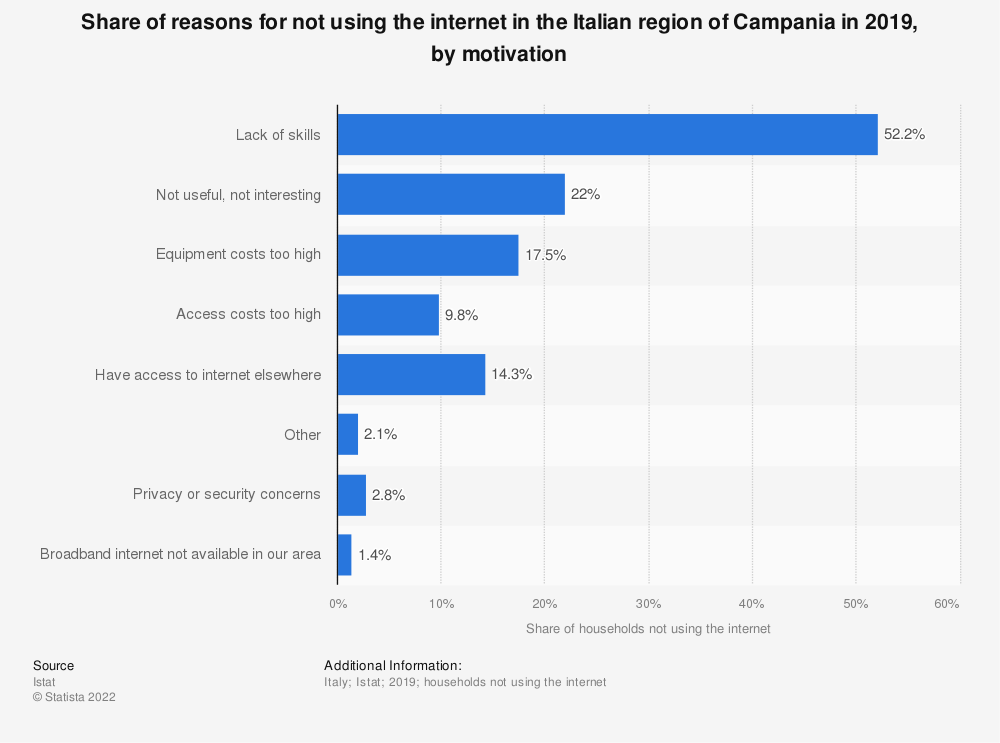Statistic: Share of reasons for not using the internet in the Italian region of Campania in 2019, by motivation  | Statista