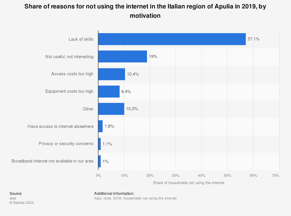 Statistic: Share of reasons for not using the internet in the Italian region of Apulia in 2019, by motivation | Statista