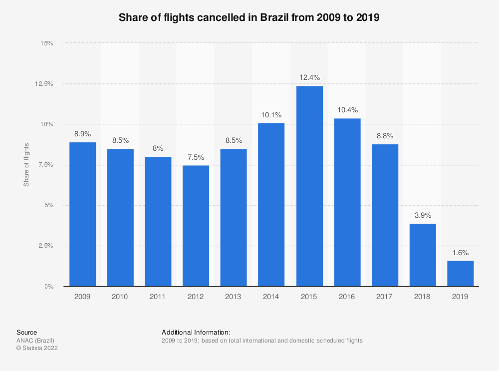 Statistic: Share of flights cancelled in Brazil from 2009 to 2018 | Statista