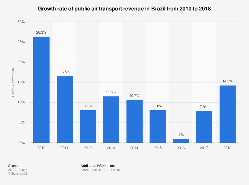 Statistic: Growth rateof public air transport revenue in Brazil from 2010 to 2017 | Statista