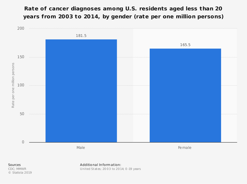 Statistic: Rate of cancer diagnoses among U.S. residents aged less than 20 years from 2003 to 2014, by gender (rate per one million persons) | Statista