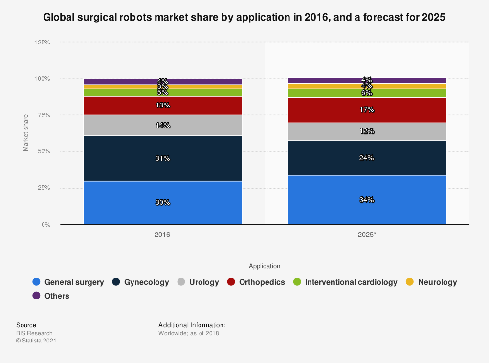 Surgical robots market share by application 2025 global forecast