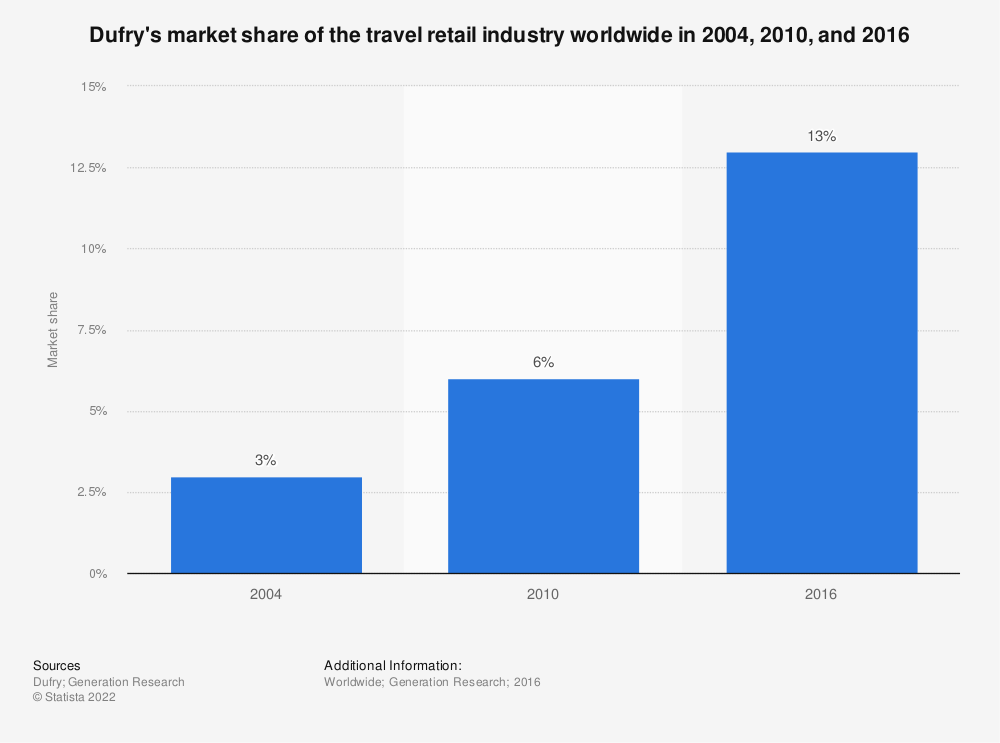 Statistic: Dufry's market share of the travel retail industry worldwide in 2004, 2010, and 2016   Statista