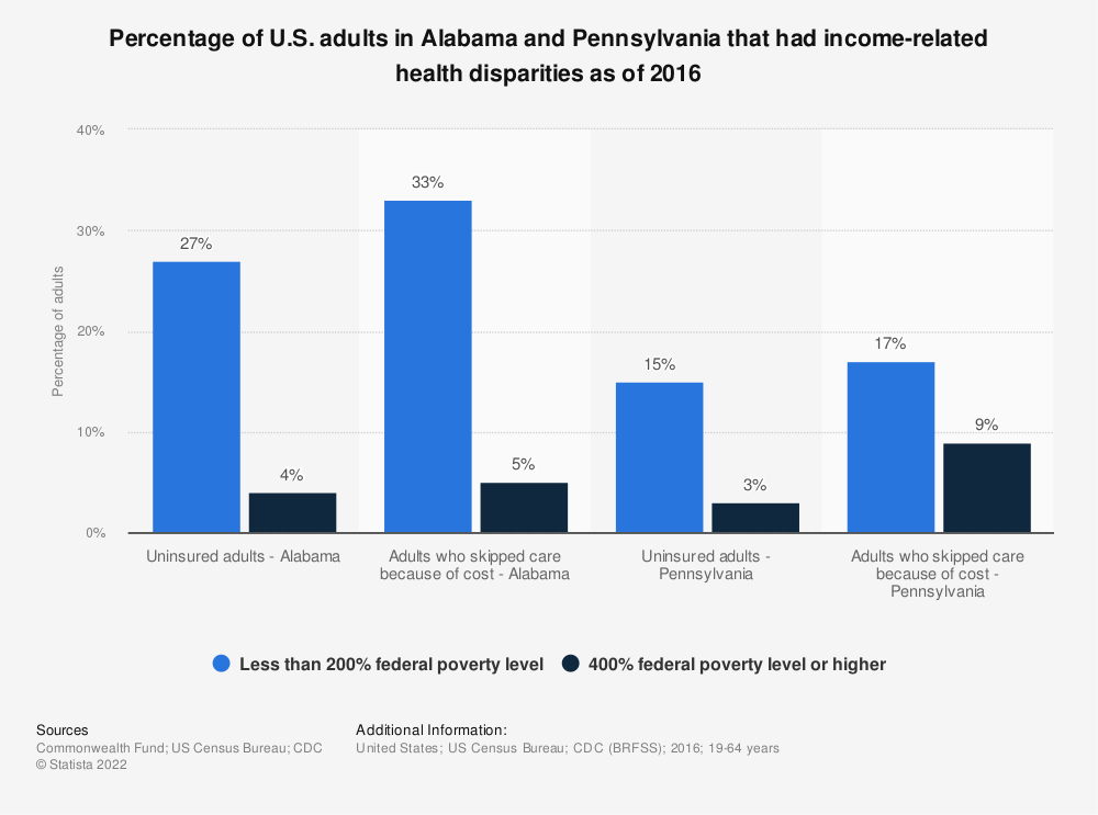 Statistic: Percentage of U.S. adults in Alabama and Pennsylvania that had income-related health disparities as of 2016 | Statista