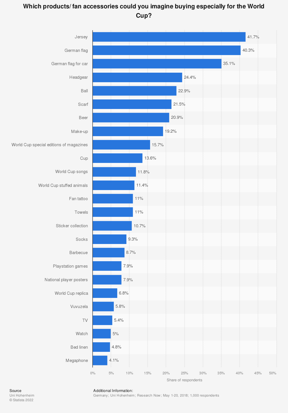 Statistic: Which products/ fan accessories could you imagine buying especially for the World Cup? | Statista