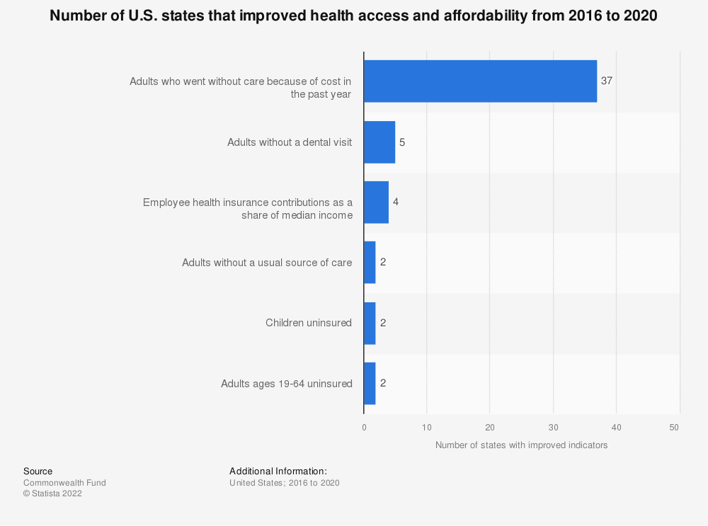 Statistic: Number of U.S. states that improved health access and affordability from 2017 to 2018 | Statista