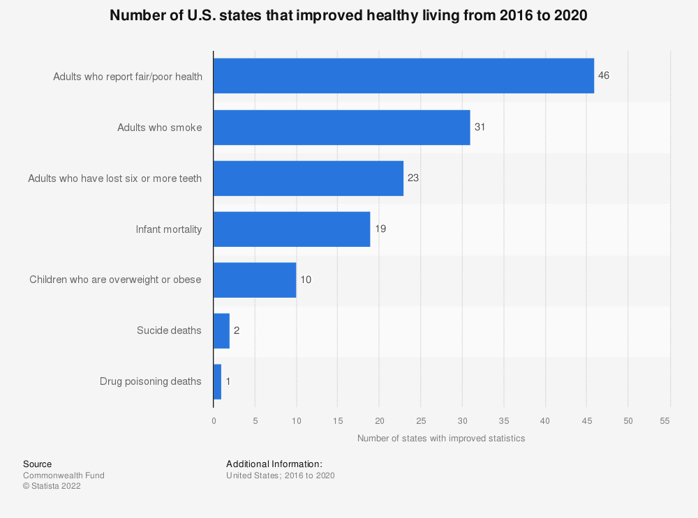 Statistic: Number of U.S. states that improved healthy living from 2019 to 2020 | Statista