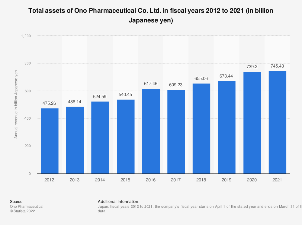 Statistic: Total assets of Ono Pharmaceutical Co. Ltd. in fiscal years 2012 to 2017 (in billion Japanese yen) | Statista