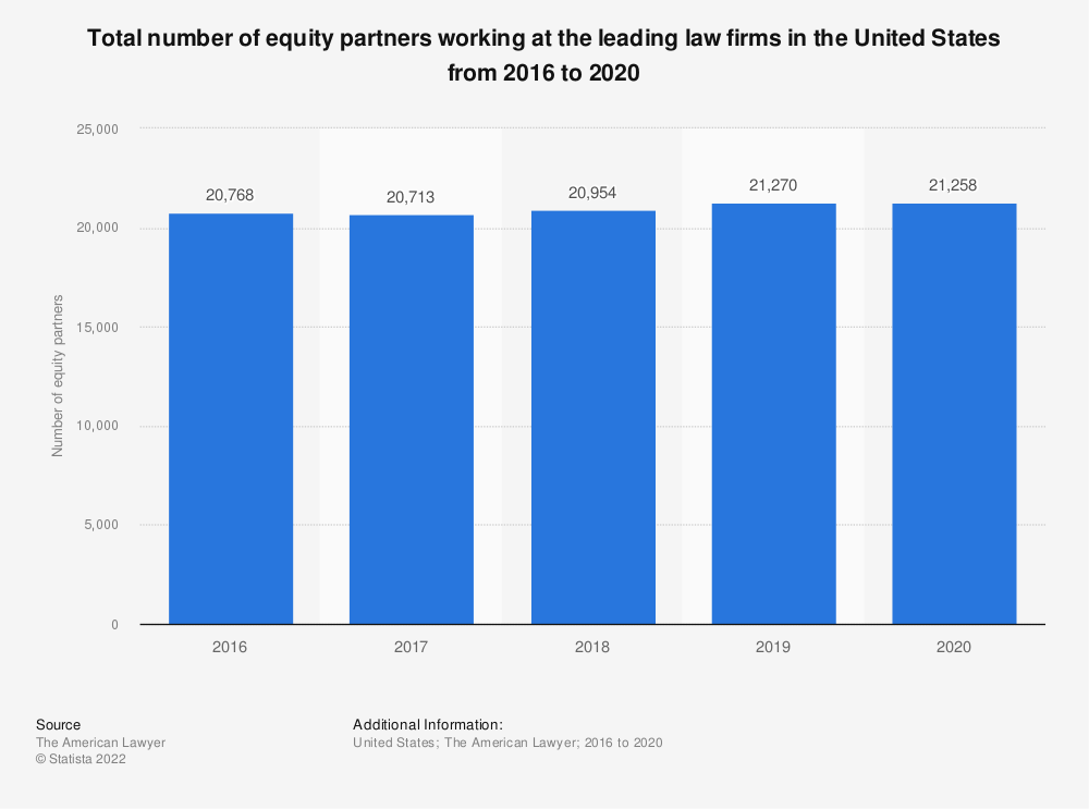 Statistic: Total number of equity partners working at the leading law firms in the United States from 2016 to 2019* | Statista