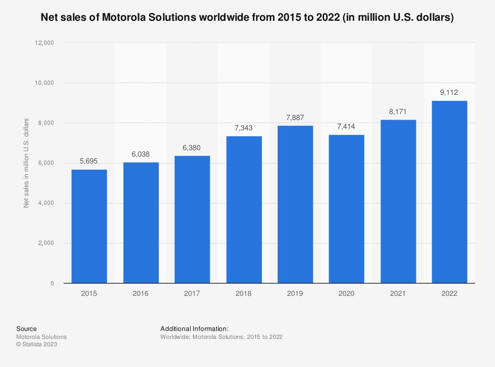 Statistic: Net sales of Motorola Solutions worldwide from 2015 to 2020 (in million U.S. dollars) | Statista