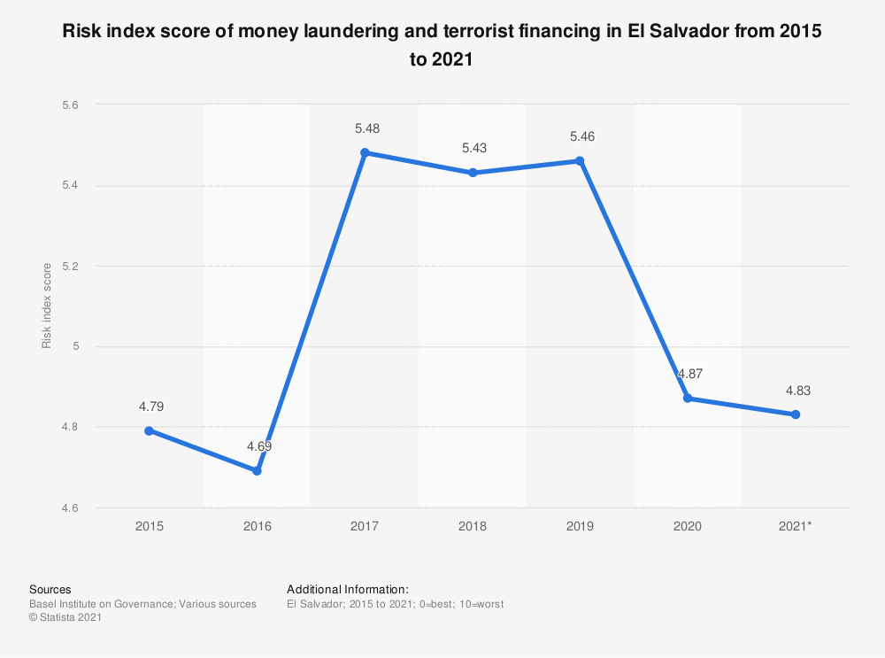 Statistic: Risk index score of money laundering and terrorist financing in El Salvador from 2015 to 2018 | Statista