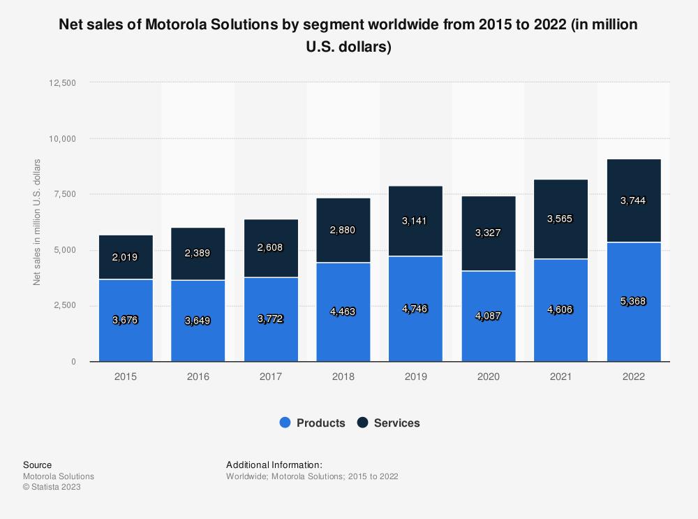 Statistic: Net sales of Motorola Solutions by segment worldwide from 2015 to 2018 (in million U.S. dollars) | Statista