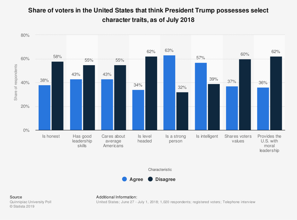 Statistic: Share of voters in the United States that think President Trump possesses select character traits, as of July 2018 | Statista
