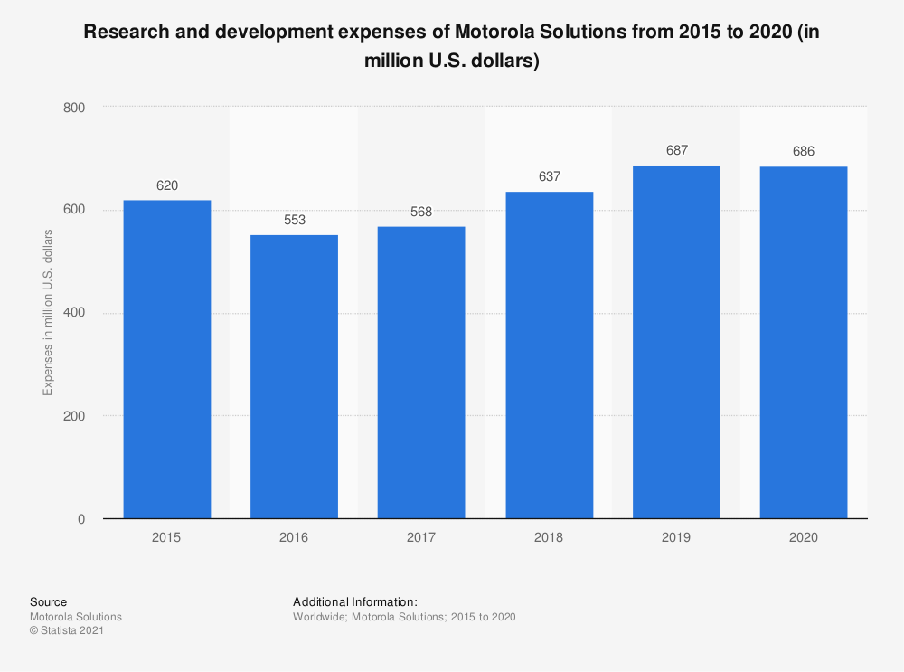 Statistic: Research and development expenses of Motorola Solutions from 2015 to 2018 (in million U.S. dollars) | Statista
