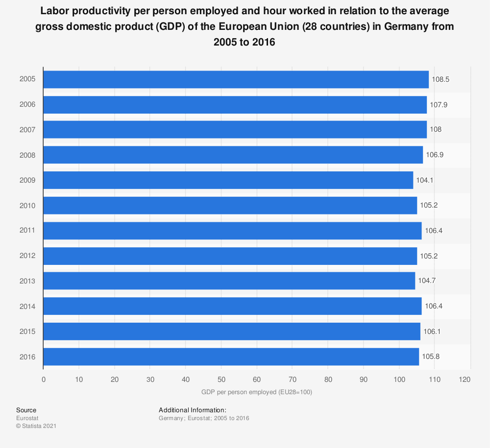 Statistic: Labor productivity per person employed and hour worked in relation to the average gross domestic product (GDP) of the European Union (28 countries) in Germany from 2005 to 2016 | Statista
