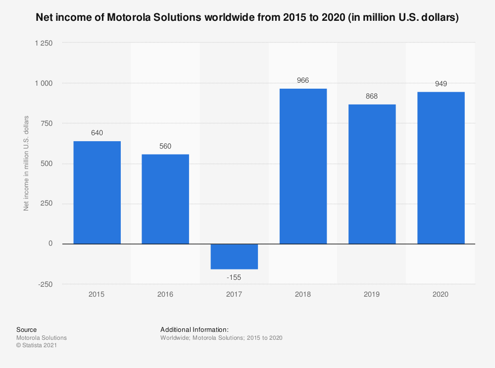 Statistic: Net income of Motorola Solutions worldwide from 2015 to 2018 (in million U.S. dollars) | Statista