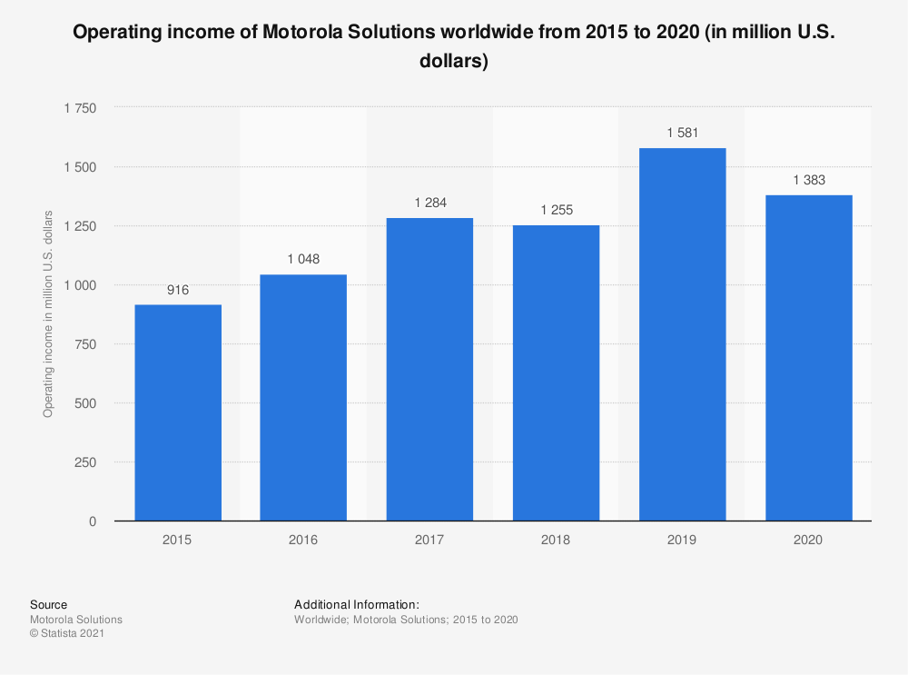 Statistic: Operating income of Motorola Solutions worldwide from 2015 to 2018 (in million U.S. dollars) | Statista