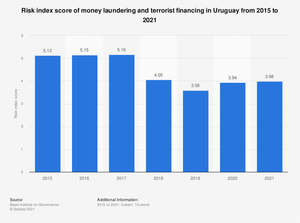 Statistic: Risk index score of money laundering and terrorist financing in Uruguay from 2015 to 2019 | Statista