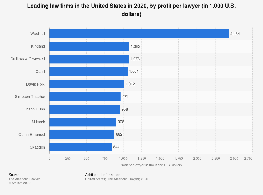 Statistic: Leading law firms in the United States in 2019, by profit per lawyer (in 1,000 U.S. dollars) | Statista