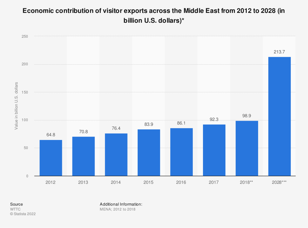 Statistic: Economic contribution of visitor exports across the Middle East from 2012 to 2028 (in billion U.S. dollars)* | Statista