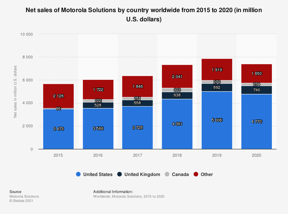 Statistic: Net sales of Motorola Solutions by country worldwide from 2015 to 2018 (in million U.S. dollars) | Statista