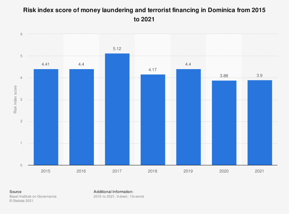 Statistic: Risk index score of money laundering and terrorist financing in Dominica from 2015 to 2018 | Statista
