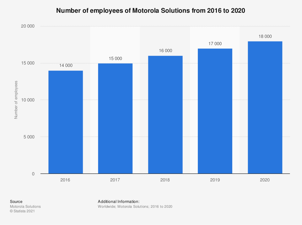 Statistic: Number of employees of Motorola Solutions from 2016 to 2018 | Statista