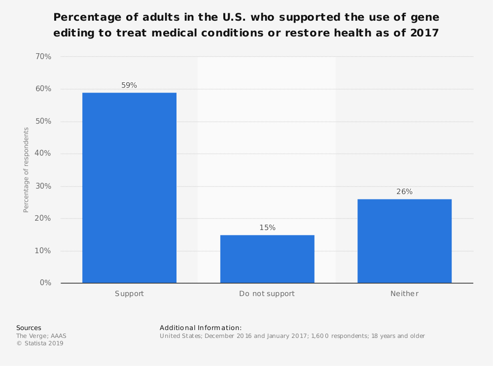 Statistic: Percentage of adults in the U.S. who supported the use of gene editing to treat medical conditions or restore health as of 2017 | Statista